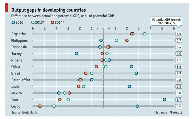 OUTPUT GAP IN DEVELOPPED COUNTRIES