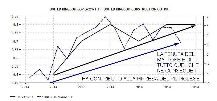 UK 4 CONSTRUCTION OUTPUT