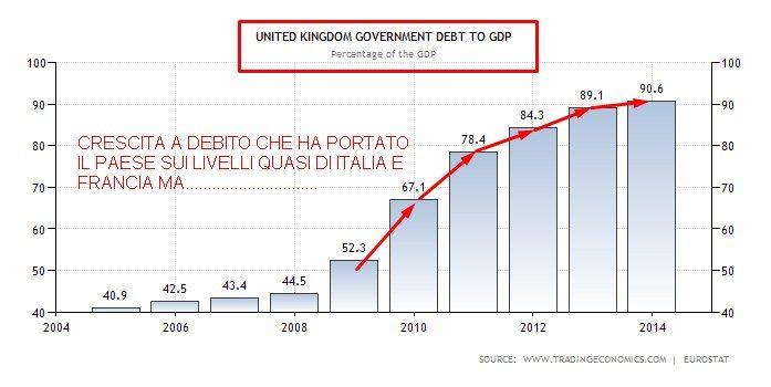 UK CRESCITA A DEBITO