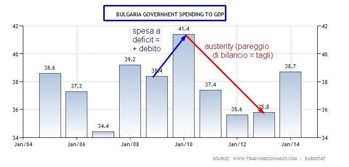 bulgaria spesa pubblica sul pil