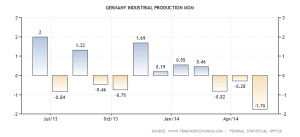 germany-industrial-production-mom