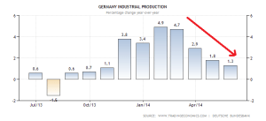 germany-industrial-production