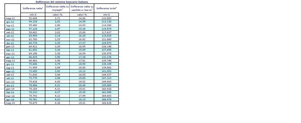 tabella sofferenze sistema bancario