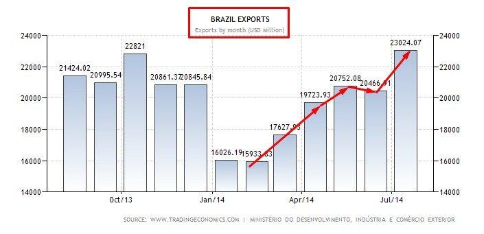BRAZIL EXPORT