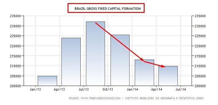 BRAZIL GROSS CAPITAL FORMATION