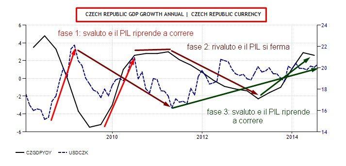 CZECH REPUBLIC SVALUTAZIONE E PIL