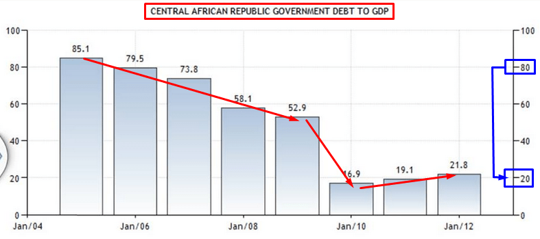DEBITO REP CENTROAFRICANA