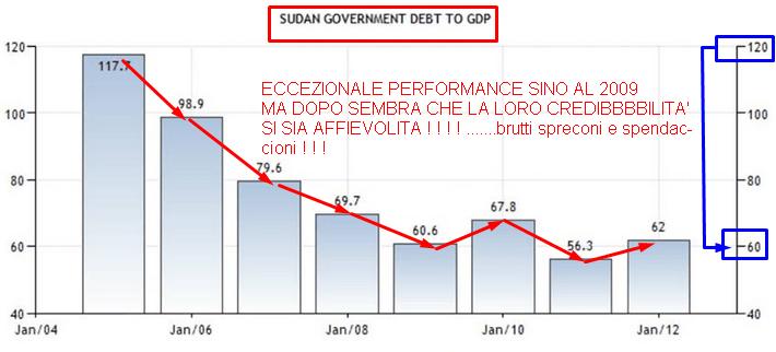 DEBITO SUDAN