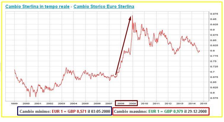 EURO VS STERLINA