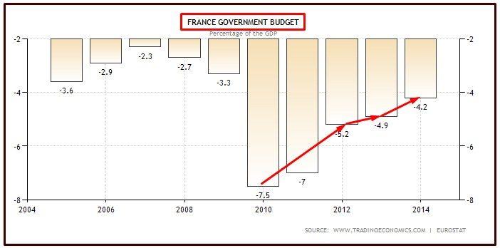 FRANCE DEFICIT