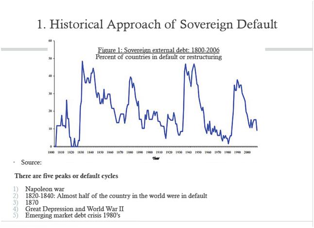 Stati in default dal 1800