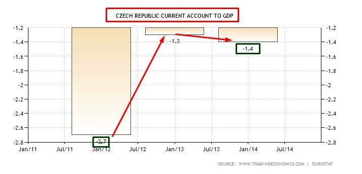 czech current account