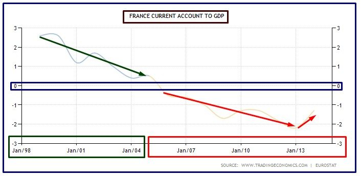 francia current account