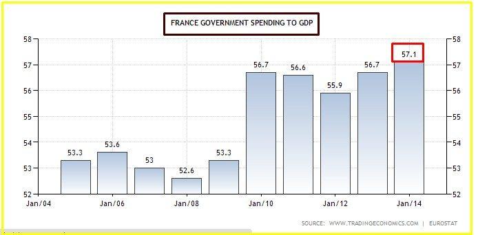 francia spesa pubblica sul deficit