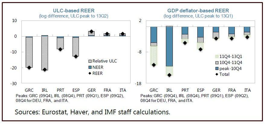 FMI COME AGGIUSTARE LE PARTITE CORRENTI IN EUROZONA SENZA SVALUTAZIONE DI MONETA SLIDE 3 AGGIUSTAMENTO ULC E PREZZI