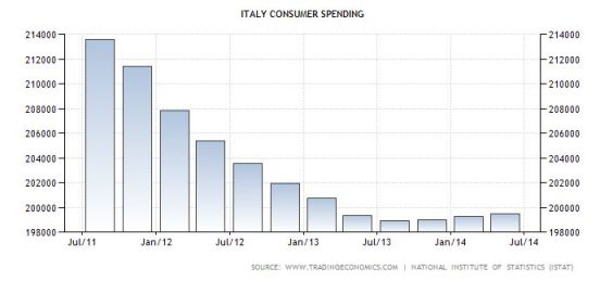 FireShot Screen Capture #044 - 'Italy Consumer Spending I 1991-2014 I Data I Chart I Calendar I Forecast' - www_tradingeconomics_com_italy_consumer-spending