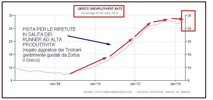 GRECIA DISOCCUPAZIONE