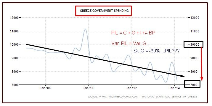 GRECIA GOVERNMENT SPENDING