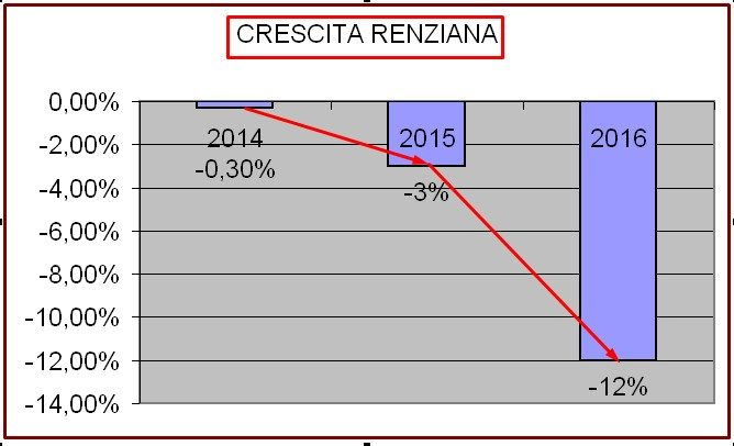 GRECIZZAZIONE ITALIA - CRESCITA RENZIANA