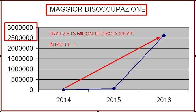 GRECIZZAZIONE ITALIA DISOCCUPATI