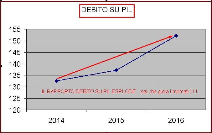 GRECIZZAZIONE ITALIA - INDICATORE DEBITO SU PIL