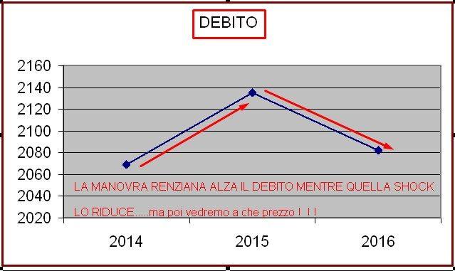 GRECIZZAZIONE ITALIA OSCILLAZIONE DEBITO PUBBLICO