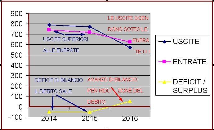 GRECIZZAZIONE ITALIA - SURPLUS O DEFICIT DI BILANCIO