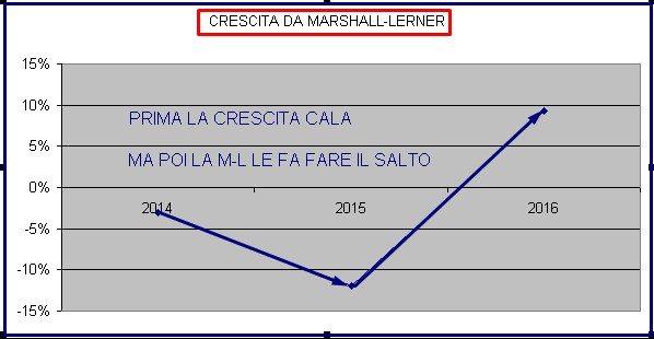 ITALIA CRESCITA DA ML TAGLI E MINORI TASSE