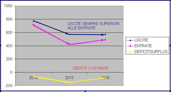 ITALIA DEFICIT TAGLI E MINORI TASSE
