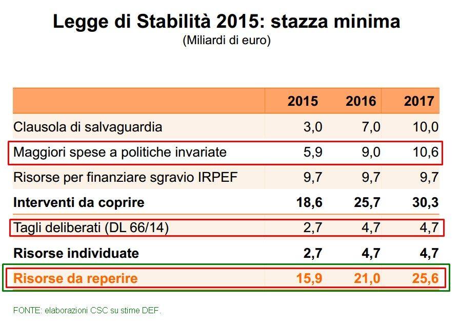 LEGGE DI STABILITA' 2015