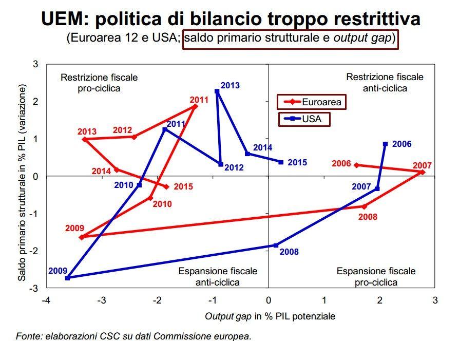USA E UE POLITICHE DI BILANCIO