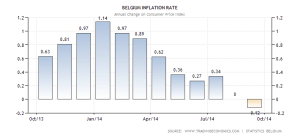 belgium-inflation-cpi
