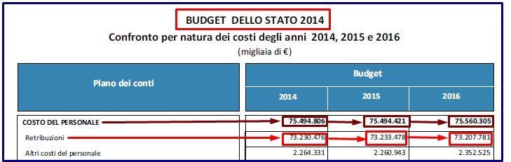 budget personale stato