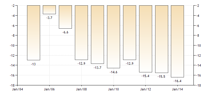 cape-verde-current-account-to-gdp