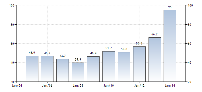 cape-verde-government-debt-to-gdp