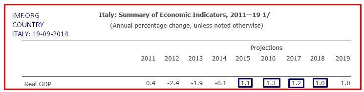 FMI TABELLA ITALIA PIL