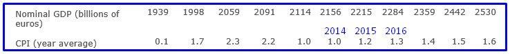 FRANCIA 3 CRESCITA DA INFLAZIONE FMI