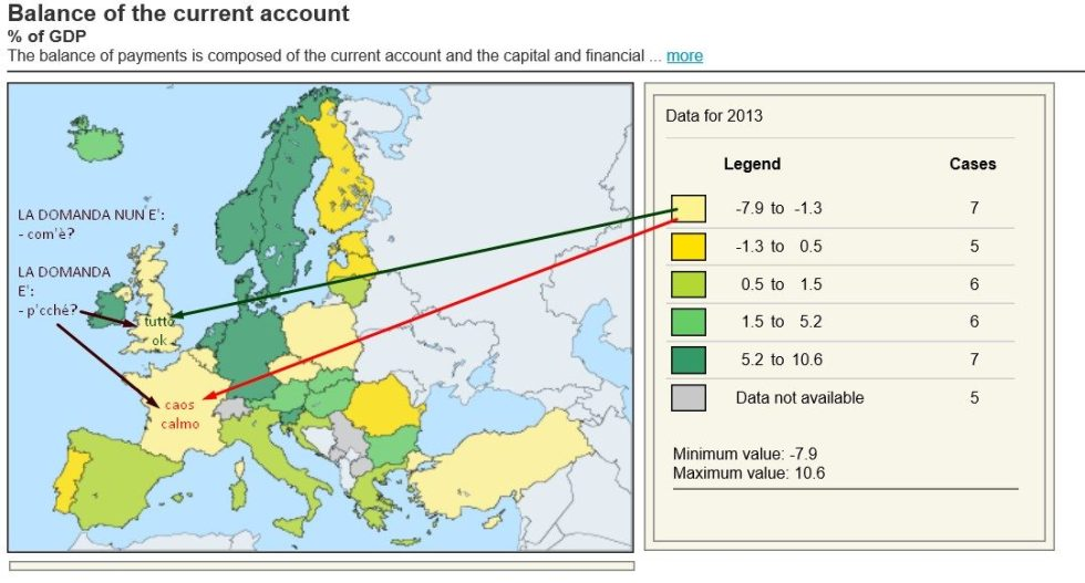 balance of current account