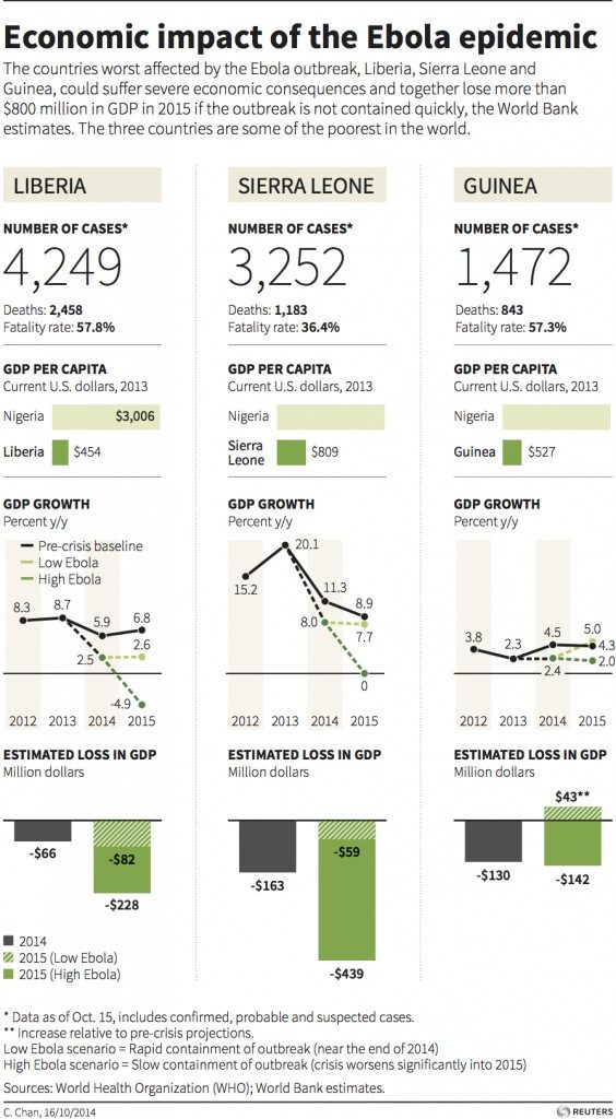 ebola-economic-impact-564x1024