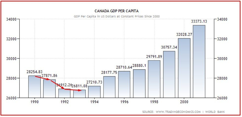 CANADA 3 pil pro capite