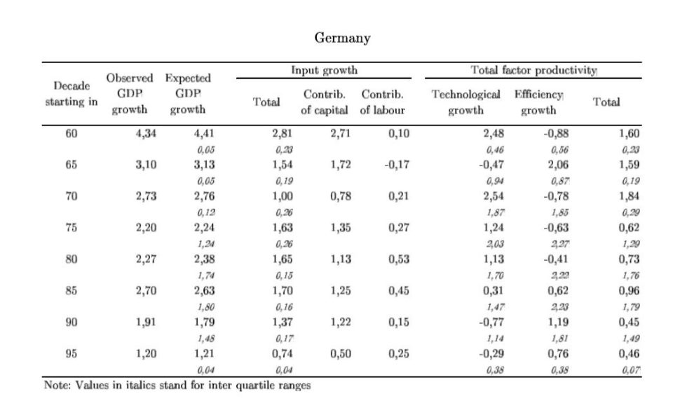 ECONOMIC GROWTH GERMANY