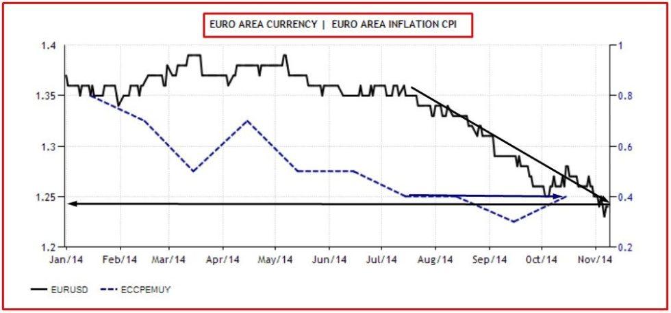 SVALUTAZIONE - INFLAZIONE EURO