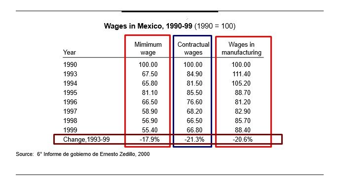 WAGES IN MEXICO UNDER NAFTA