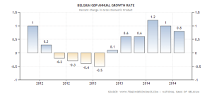 belgium-gdp-growth-annual