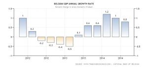belgium-gdp-growth-annual