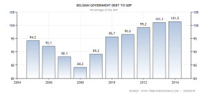 belgium-government-debt-to-gdp