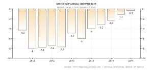 greece-gdp-growth-annual