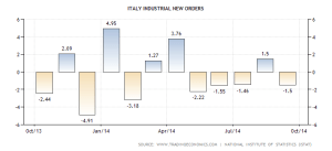 italy-factory-orders