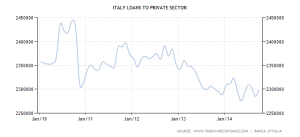 italy-loans-to-private-sector