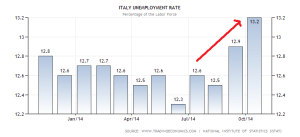 italy-unemployment-rate (1)